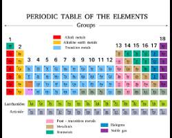 periodic table vector